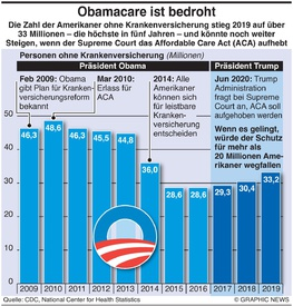 GESUNDHEIT: Affordable Care Act infographic