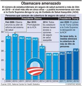 SALUD: Ley de Cuidado de Salud Asequible infographic