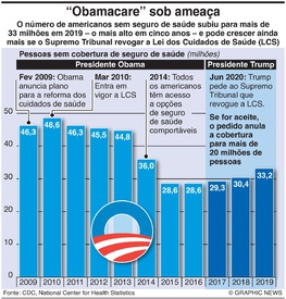 SAÚDE: Lei dos Cuidados de Saúde nos EUA infographic