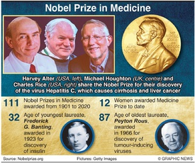 NOBEL PRIZE: Medicine winners 2020 (1) infographic