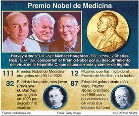 PREMIO NOBEL: Laureados en Medicina 2020 (1) infographic
