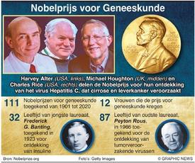NOBELPRIJS: Winnaars Nobelprijs Geneeskunde(1) infographic