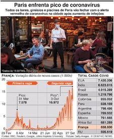 SAÚDE: Paris recorre a encerramentos face a pico de coronavírus infographic