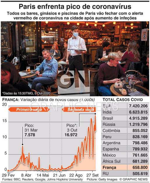 Paris recorre a encerramentos face a pico de coronavírus infographic