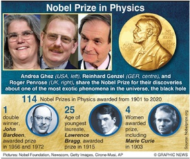 NOBEL PRIZE: Physics winners 2020 infographic