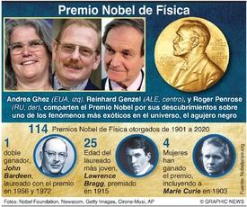 PREMIO NOBEL: Laureados en Física 2020 infographic