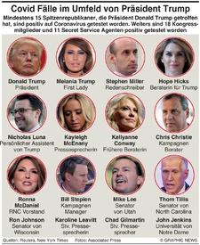 GESUNDHEIT: Covid Fälle im Umfeld des  U.S. Präsidenten infographic