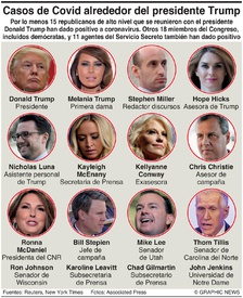 SALUD: Casos de Covid alrededor del presidente de EUA (1) infographic