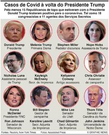 SAÚDE: Casos de Covid em redor do presidente dos EUA (1) infographic