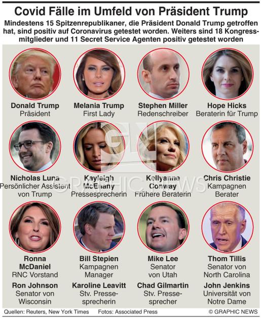 Covid Fälle im Umfeld des  U.S. Präsidenten infographic