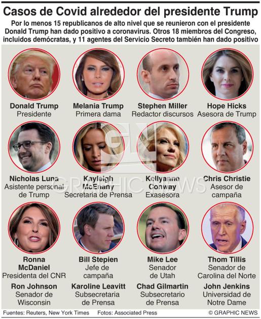 Casos de Covid alrededor del presidente de EUA (1) infographic