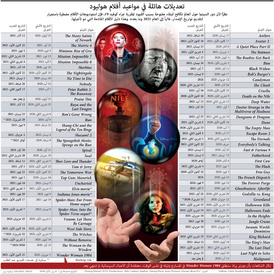 ترفيه: تعديلات هائلة في مواعيد أفلام هوليود infographic