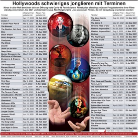 UNTERHALTUNG: Hollywood muss mit Terminen jonglieren infographic