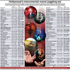 ENTERTAINMENT: Hollywood's monumental movie juggling act infographic