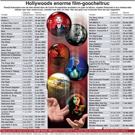 ENTERTAINMENT: Hollywoods enorme film-goocheltruc infographic