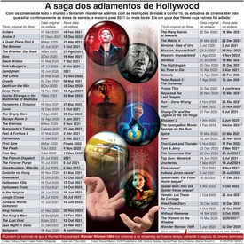 CINEMA: A saga dos adiamentos de Hollywood infographic