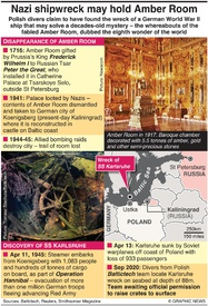 ARCHAEOLOGY: Nazi shipwreck may hold Amber Room infographic