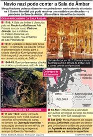 ARQUEOLOGIA: Naavio nazi afundado pode conter a Sala de Âmbar infographic