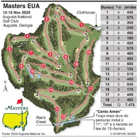 GOLFE: Masters ds EUA 2020 infographic