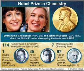 NOBEL PRIZE: Chemistry winners 2020 infographic