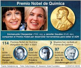 PREMIO NOBEL: Laureadas en Química 2020 infographic