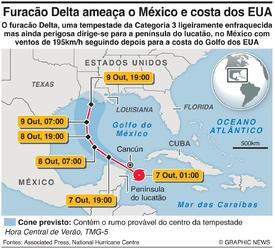 METEOROLOGIA: Furacão Delta infographic
