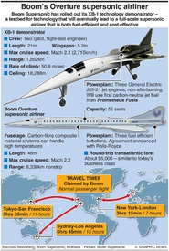 AEROSPACE: Boom supersonic XB-1  infographic