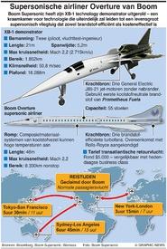 AEROSPACE: Boom supersonic XB-1  infographic