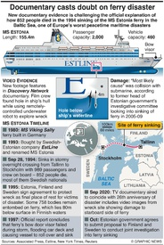 DISASTERS: New evidence in 1994 Estonia ferry sinking infographic