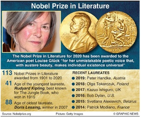 NOBEL PRIZE: Literature winners 2020 infographic
