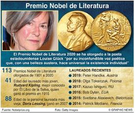 PREMIO NOBEL: Laureados en Literatura 2020 infographic