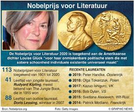 NOBELPRIJS: Winnaar Literatuur 2020 infographic