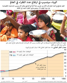 اقتصاد: الوباء سيتسبب في ارتفاع عدد الفقراء في العالم infographic