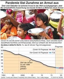 WIRTSCHAFT: Pandemie löst weltweiten Anstieg an Armen aus infographic