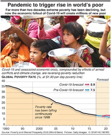 ECONOMICS: Pandemic to trigger rise in world's poor infographic