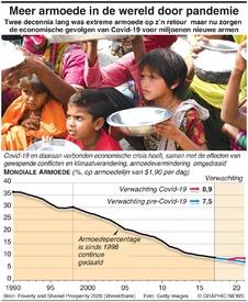 ECONOMIE: Meer armoede in de wereld door pandemie infographic