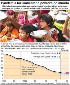 ECONOMIA: Pandemia causa aumento da pobreza global infographic