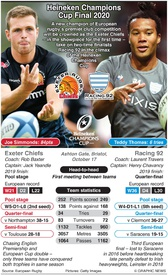 RUGBY: Heineken Champions Cup Final 2020 infographic