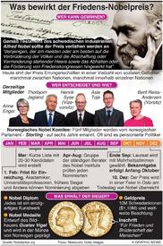 NOBEL PREIS: Verleihung infographic