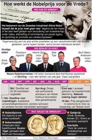 NOBELPRIJS: Proces onderscheiding  infographic