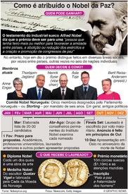 NOBEL DA PAZ: Procedimento de atribuição infographic