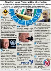 WIRTSCHAFT: U.S. mit neuen IranSanktionen infographic