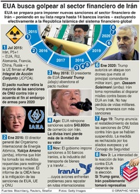 NEGOCIOS: Nuevas sanciones de EUA contra Irán infographic