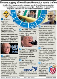 BUSINESS: Nieuwe Amerikaanse sancties voor Iran infographic