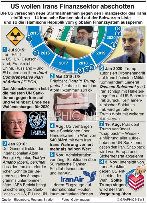 U.S. mit neuen IranSanktionen infographic