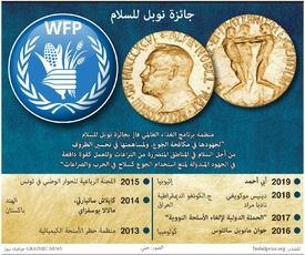 جائزة نوبل: جائزة نوبل للسلام ٢٠٢٠ infographic