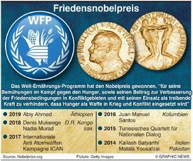 NOBEL PREIS: Sieger Friedensnobelpreis 2020 infographic