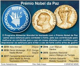 PRÉMIO NOBEL: Laureado com o Nobel da Paz 2020 infographic