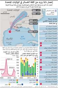 طقس: إعصار دلتا يزيد من كلفة الخسائر في الولايات المتحدة infographic