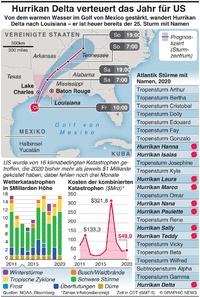 WETTER: 2020 massive Kostensteigerung für US durch Hurrikan Delta infographic